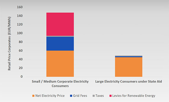 Electricty price structure