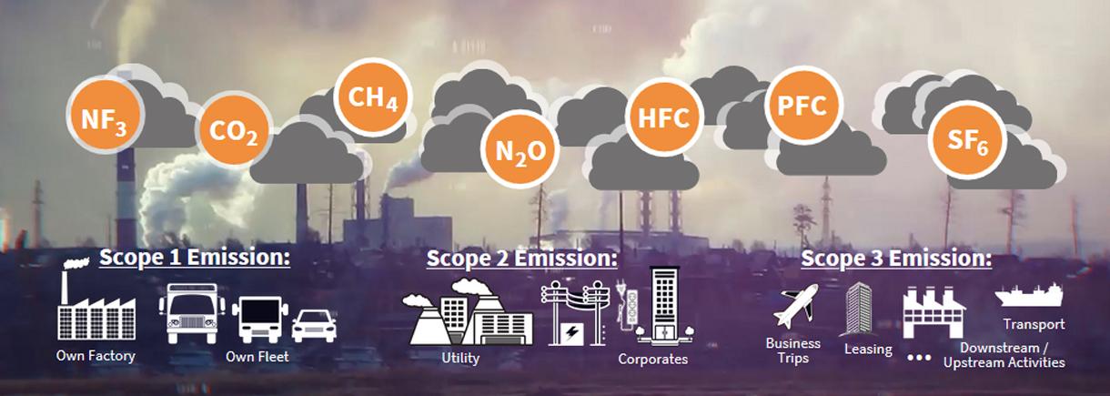 scope emissions