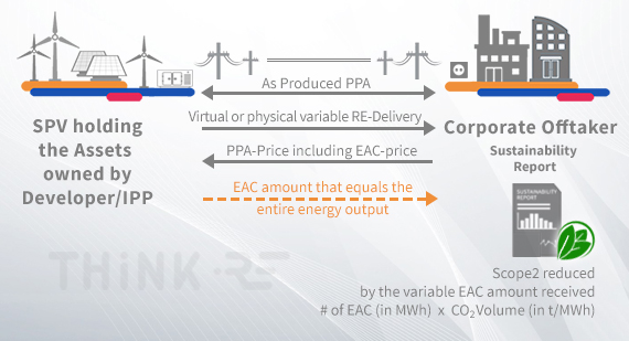 Functioning of as produced PPAs