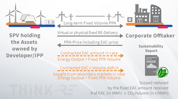 Functioning of fixed volume Power Purchase Agreements