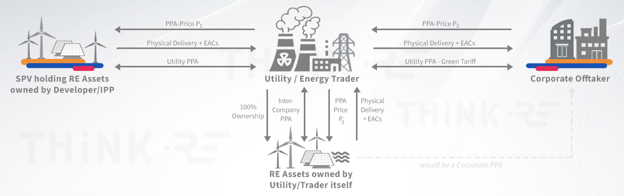 Functioning of Green Tariffs