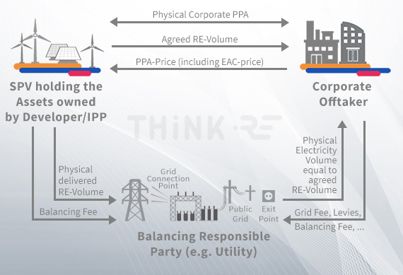 Functioning of physical Power Purchase Agreements