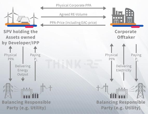 Functioning of virtual PPA