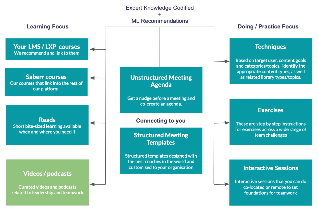 Flow diagram showing how we connect learning content to daily team tasks