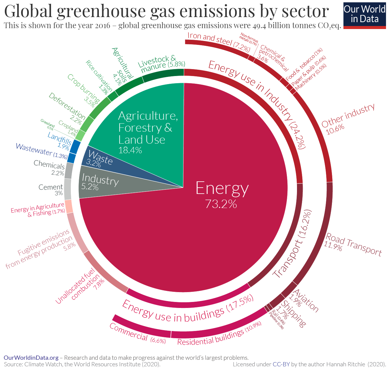 Carbon emissions by sector