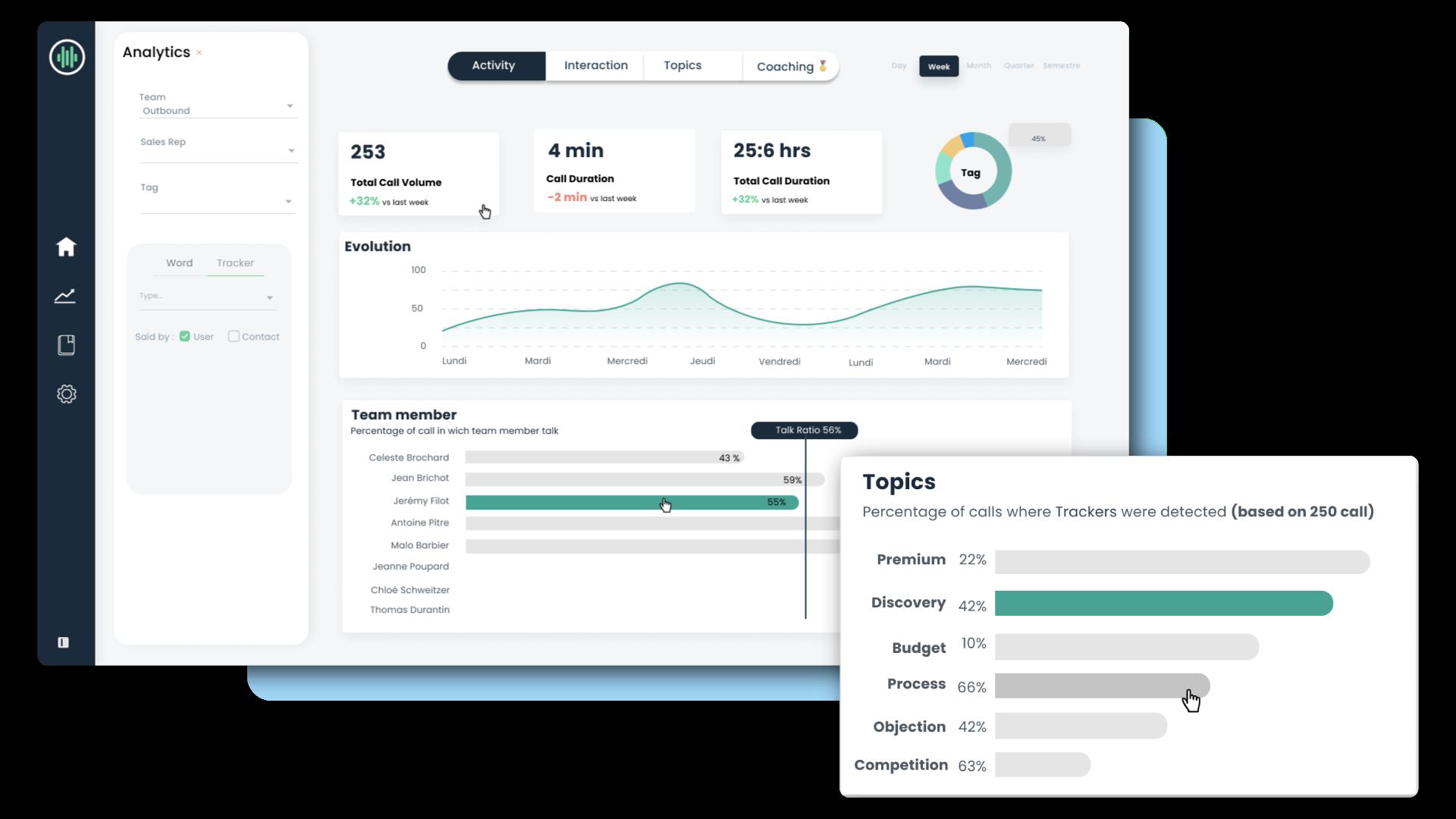 Analyze customer behavior with modjo app
