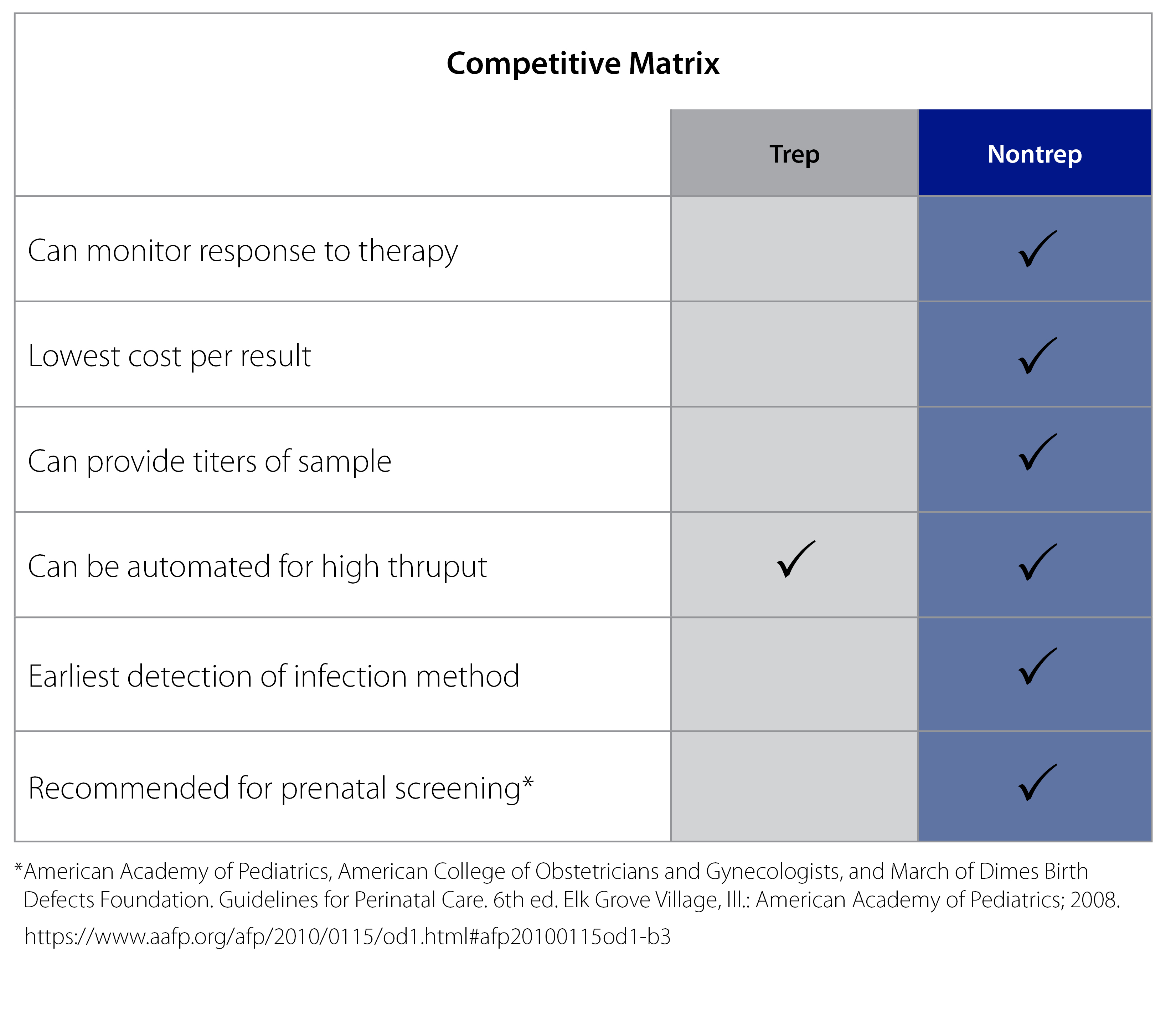 Competitive matrix chart showing what a nontreponemal  test can do that a treponemal test cant.