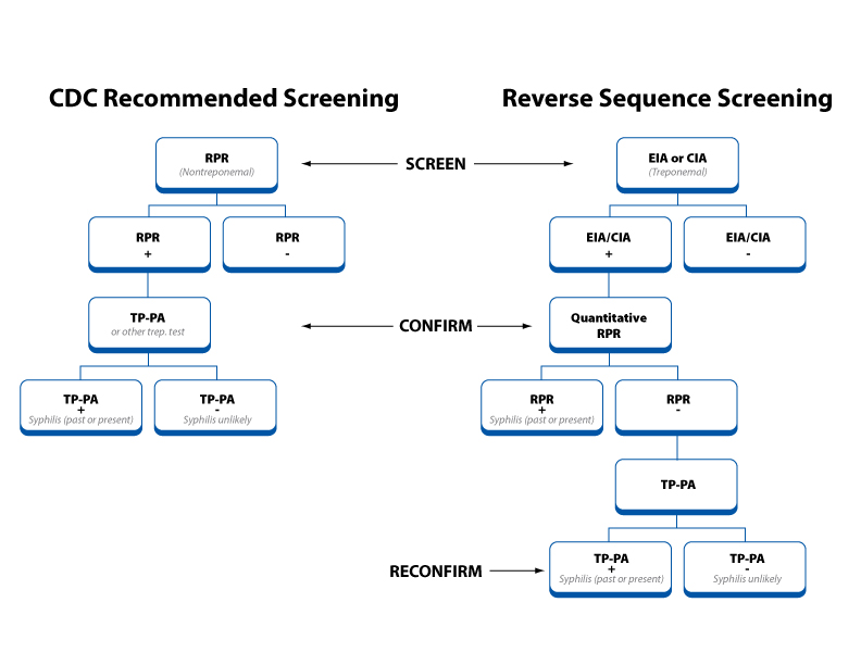 A graphic showing the CDC recommended traditional algorithm versus the reverse sequence method.