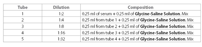 CRP chart showing the dilutions of patient serum.
