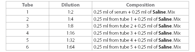 Chart showing the serial dilutions