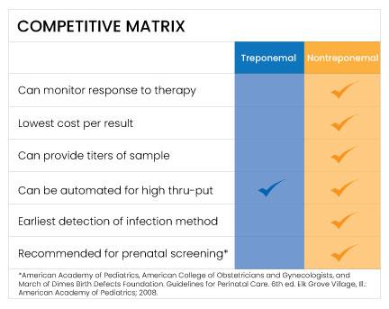 Treponemal versus Nontreponemal competitive matrix.
