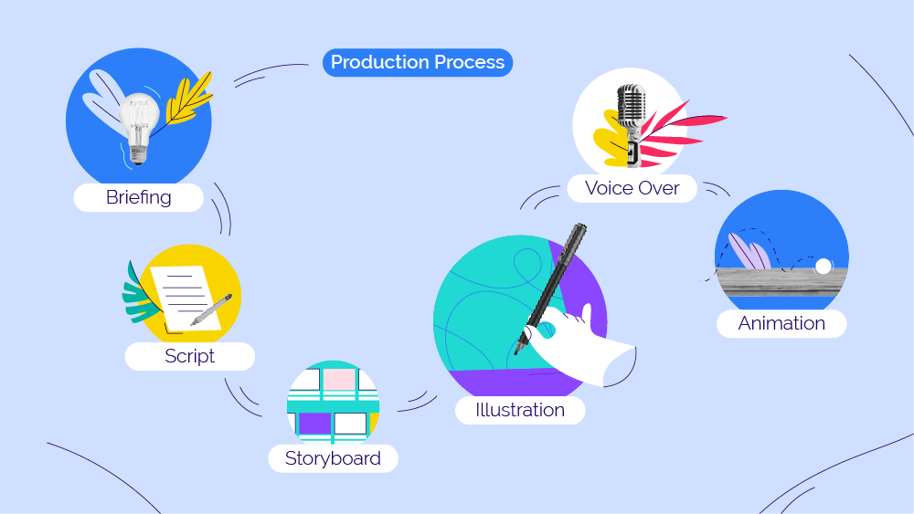 Motion Graphics production process