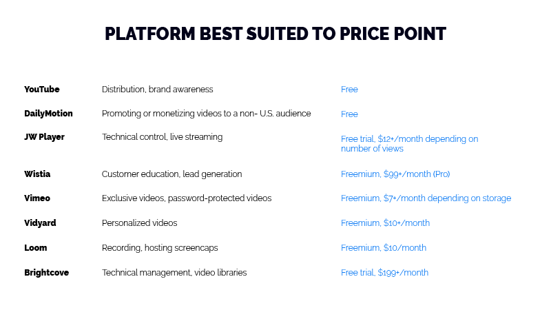 business video hosting price table