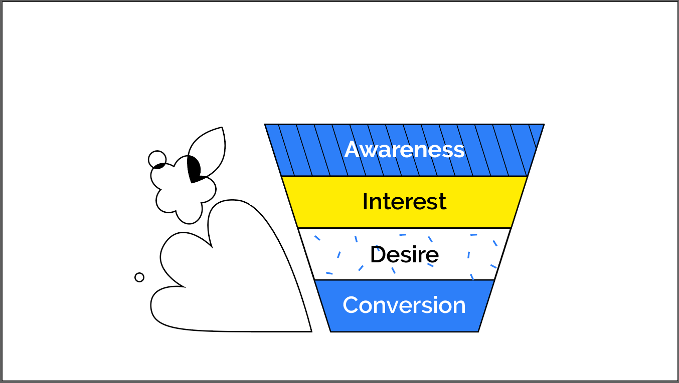 Stages in a Sales Funnel