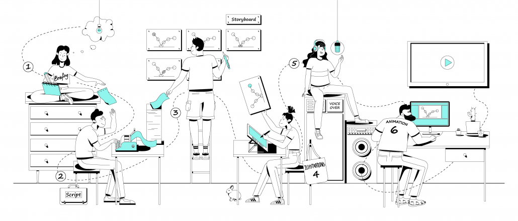 animated explainer video production process