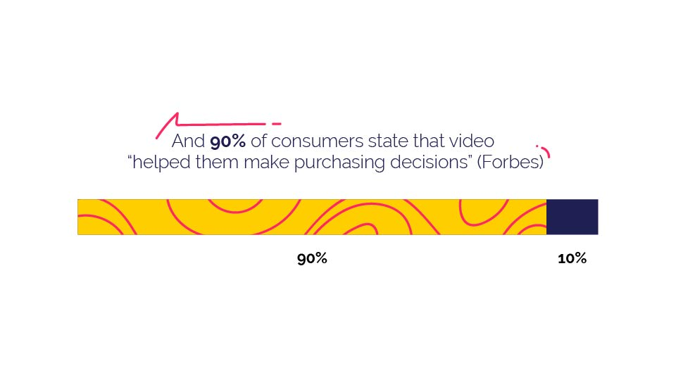 video on homepage help consumers stats