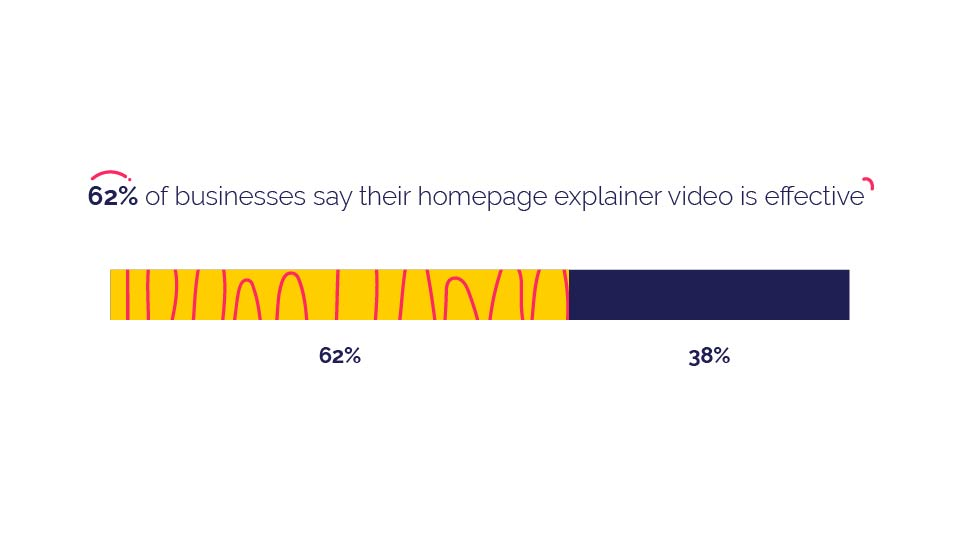 homepage explainer video stats
