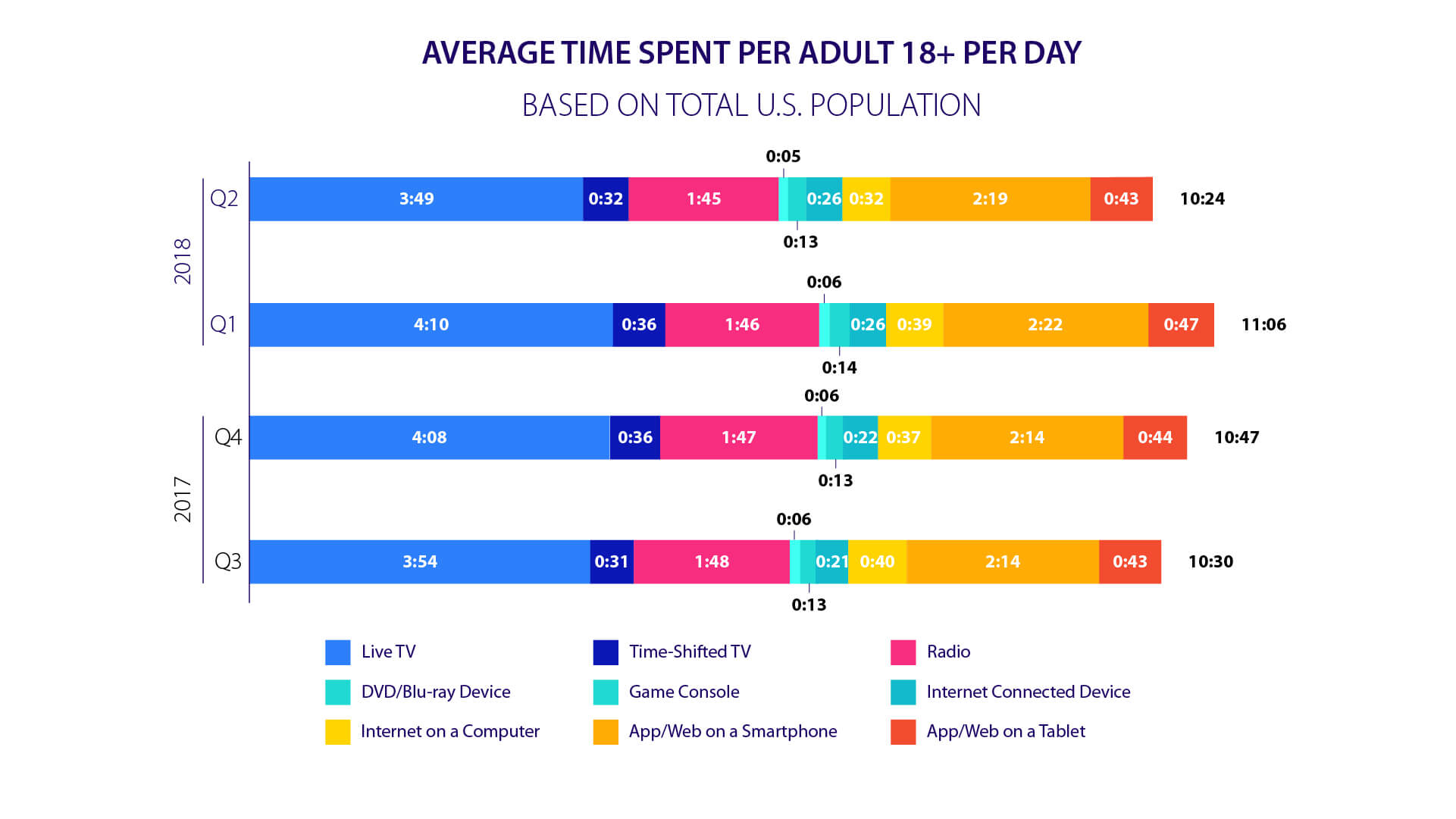 time adults spent on mobile phones