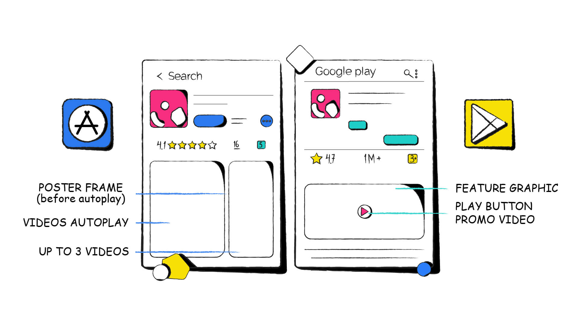 Android and iPhone App Preview Structure