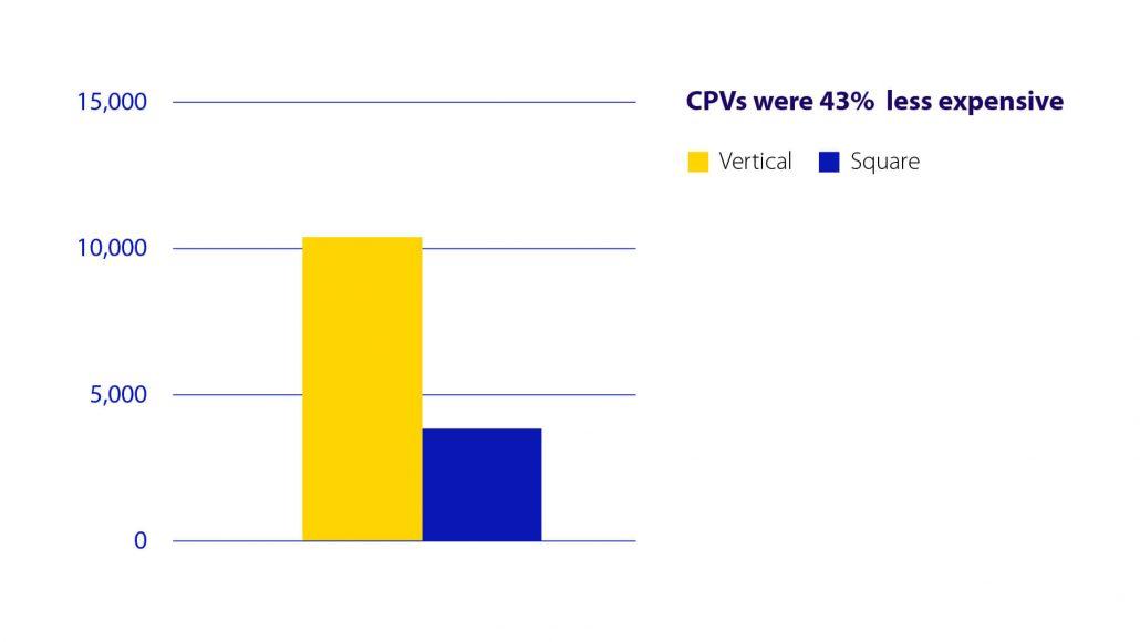 CPV vertical videos