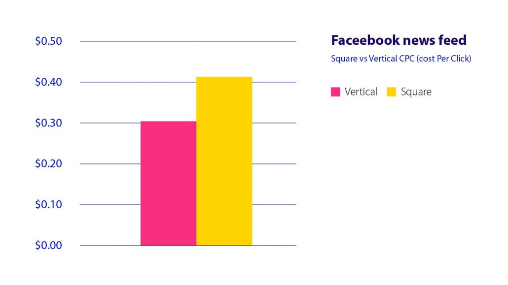 cost per click vertical video on facebook