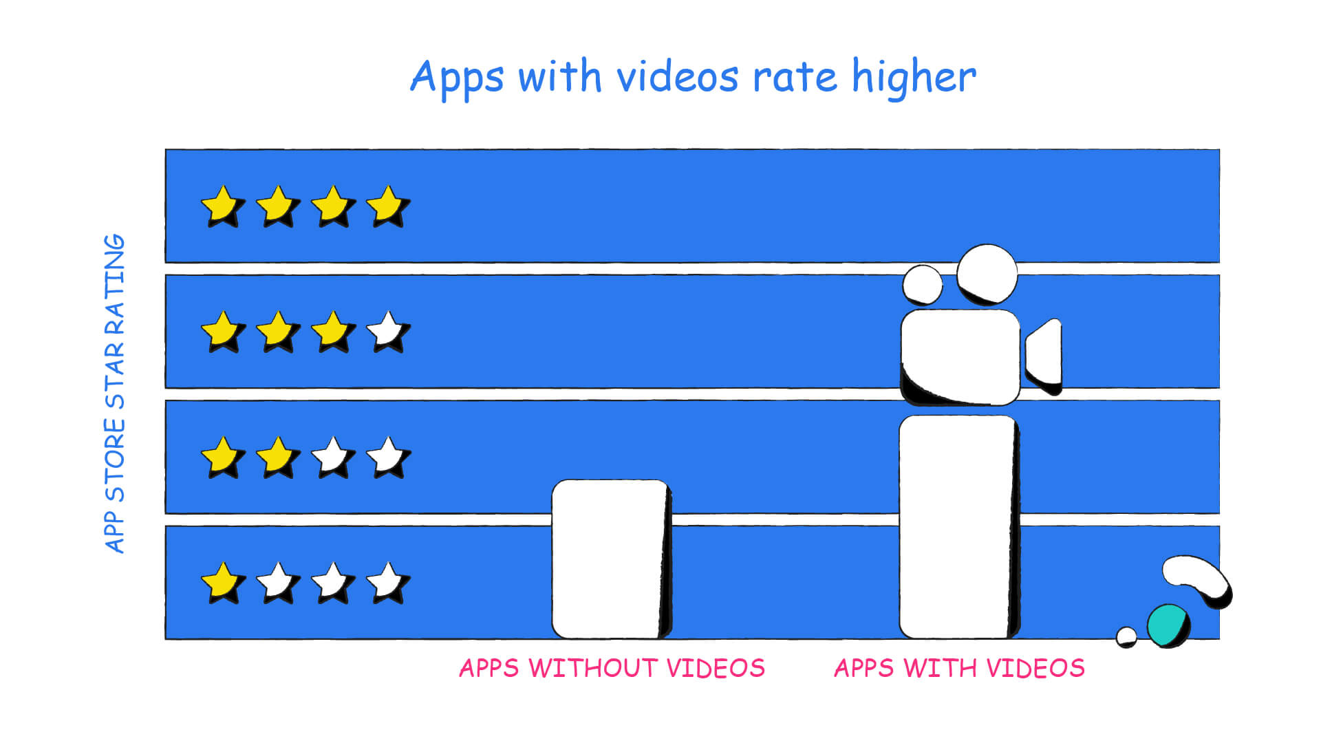 Apps with Videos Rate Higher