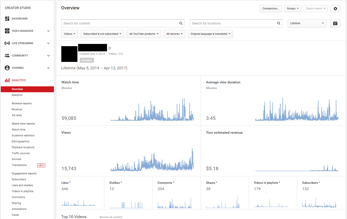 understanding your youtube audience