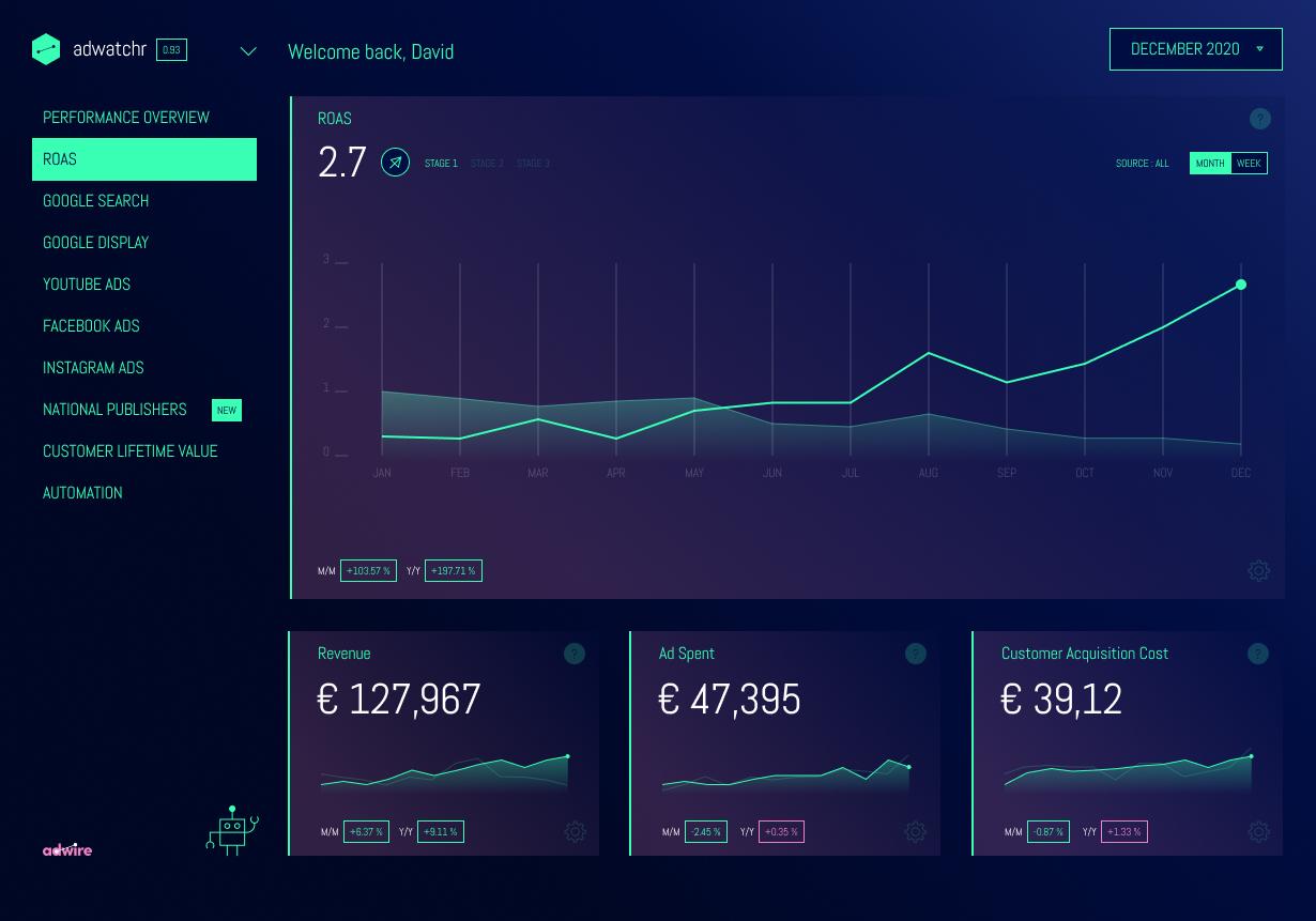 adwire e-commerce performance dashboard ROAS