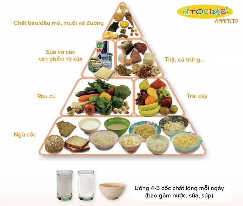 Tháp dinh dưỡng dành cho trẻ từ 3 đến 6 tuổi