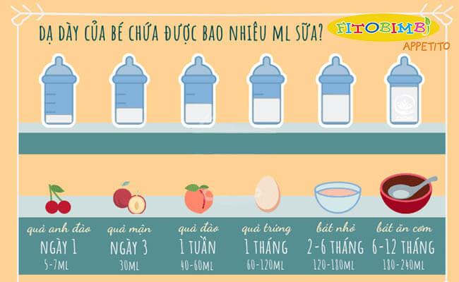 Số ml sữa cần thiết cho trẻ theo tháng tuổi