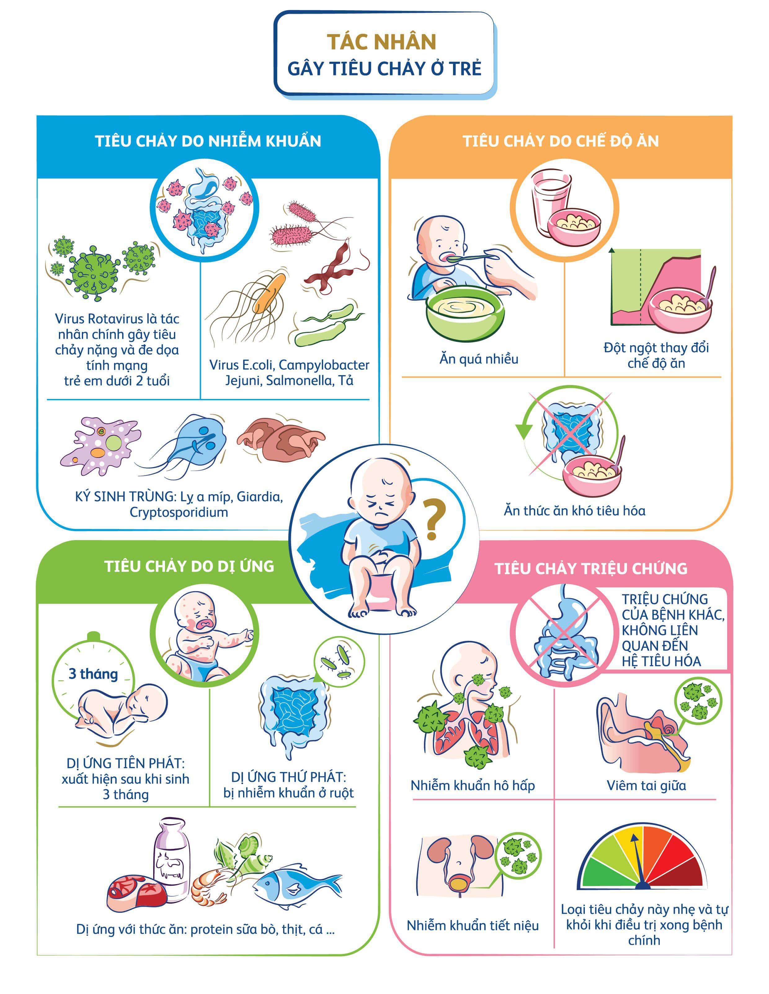 Vì sao trẻ 1-2 tuổi bị tiêu chảy?