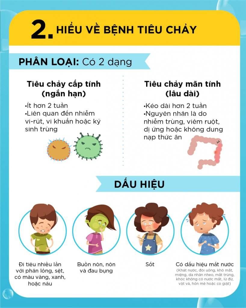 Dấu hiệu nhận biết trẻ 1-2 tuổi bị tiêu chảy