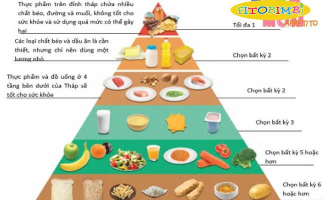 Tháp dinh dưỡng cho trẻ dưới 1 tuổi
