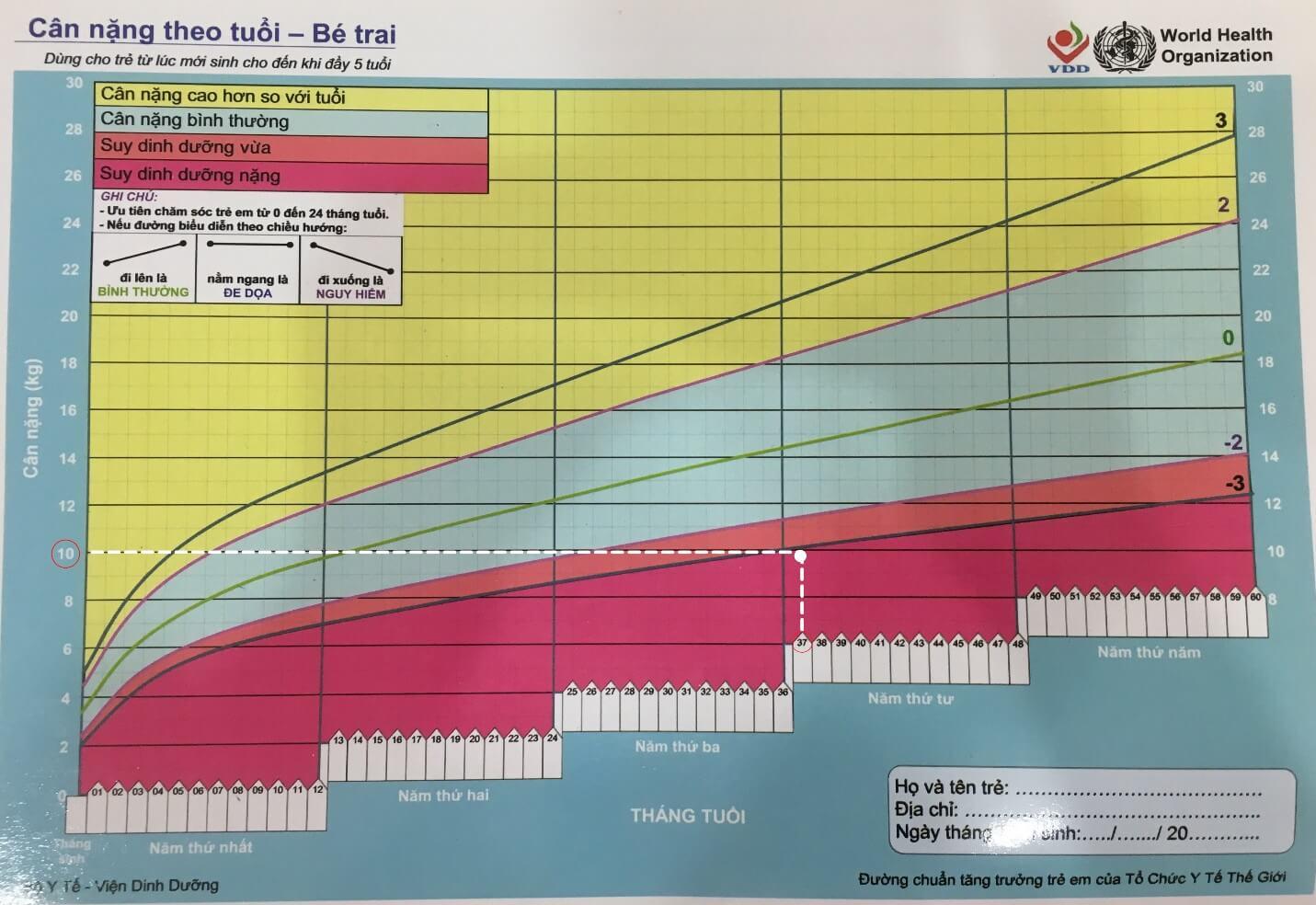 Bảng đánh giá cân nặng theo tuổi ở trẻ trai