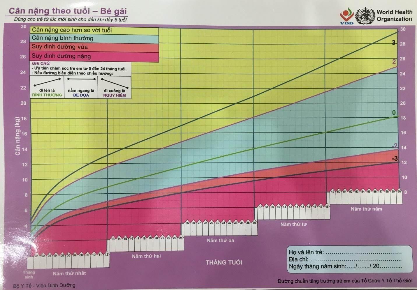 Bảng đánh giá cân nặng theo tuổi ở trẻ gái