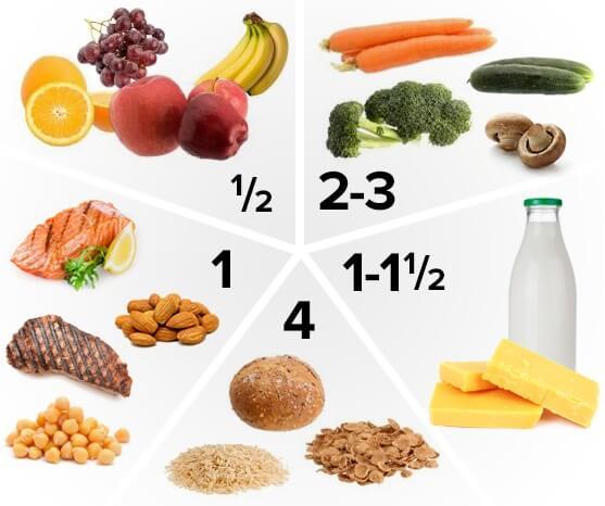Bữa ăn của trẻ 1 tuổi biếng ăn cần đầy đủ các nhóm chất dinh dưỡng