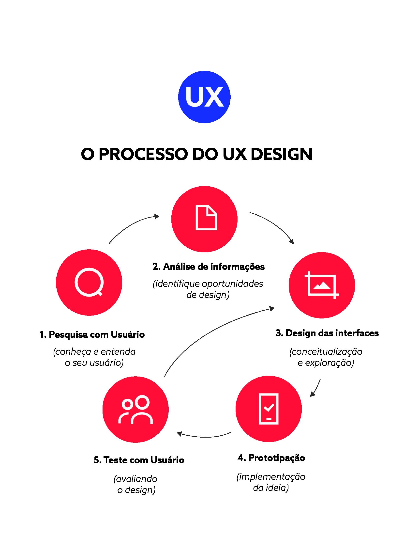 processo do ux design