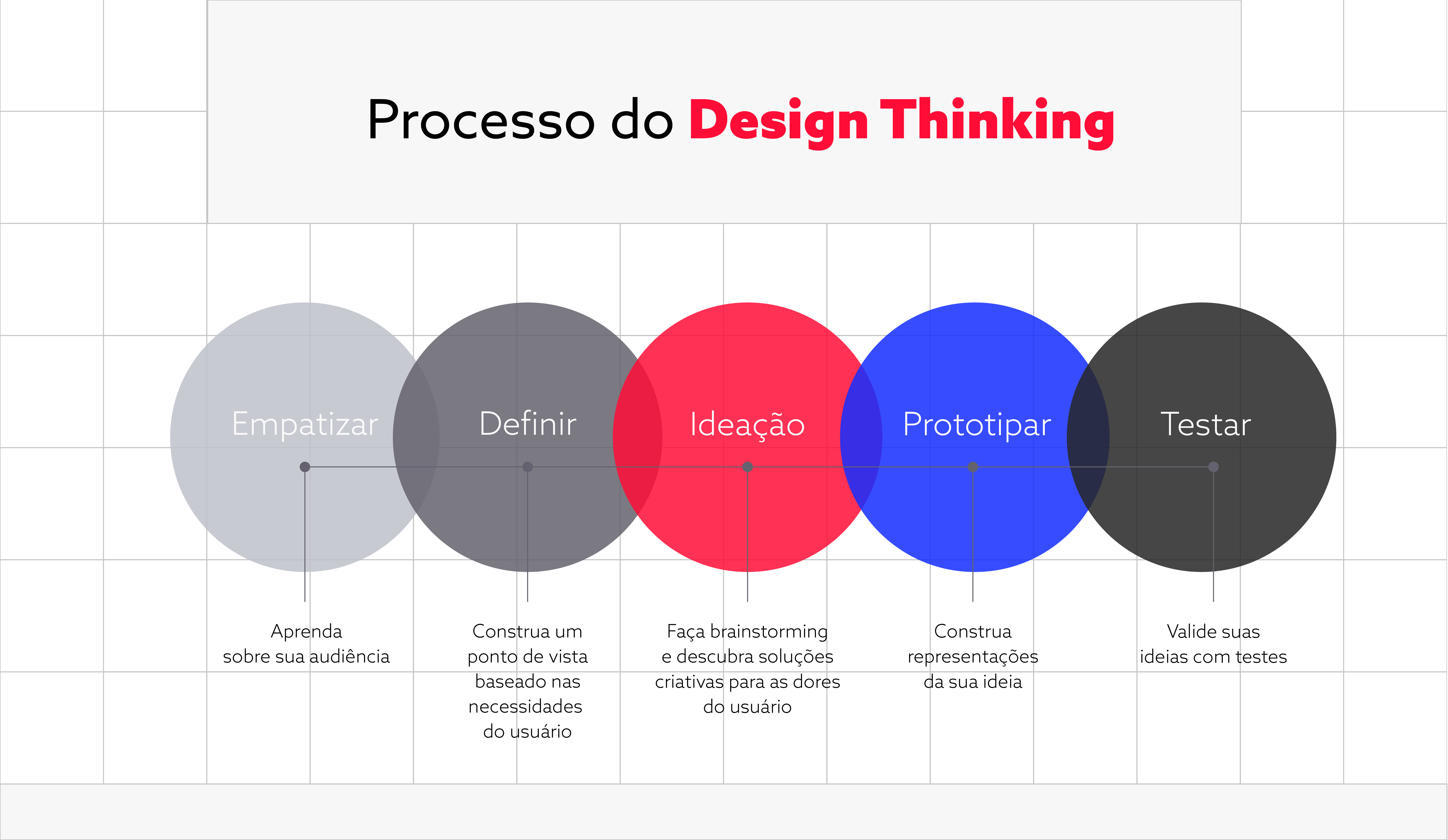 Diagrama Design Thinking
