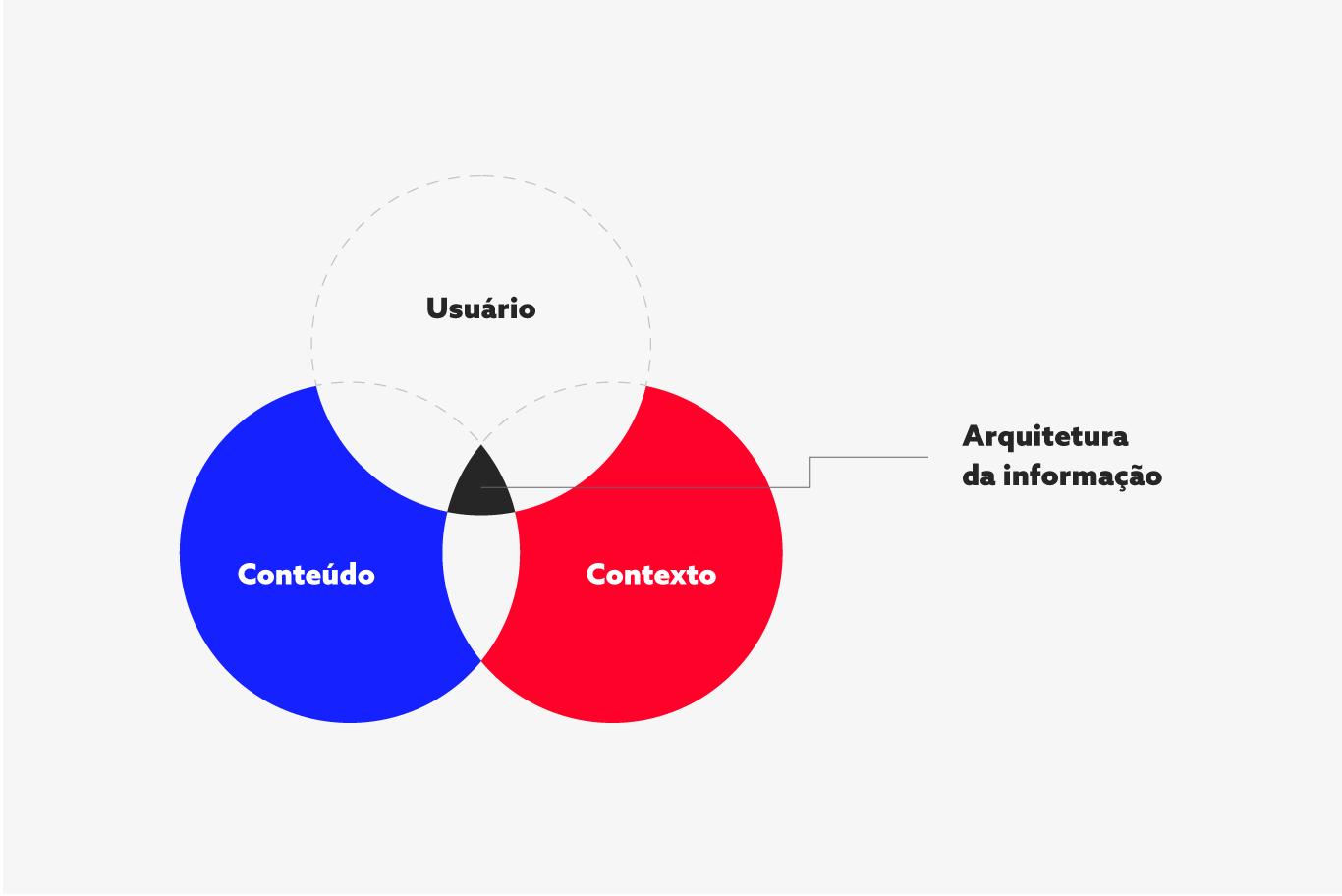 Diagrama Arquitetura de Informação