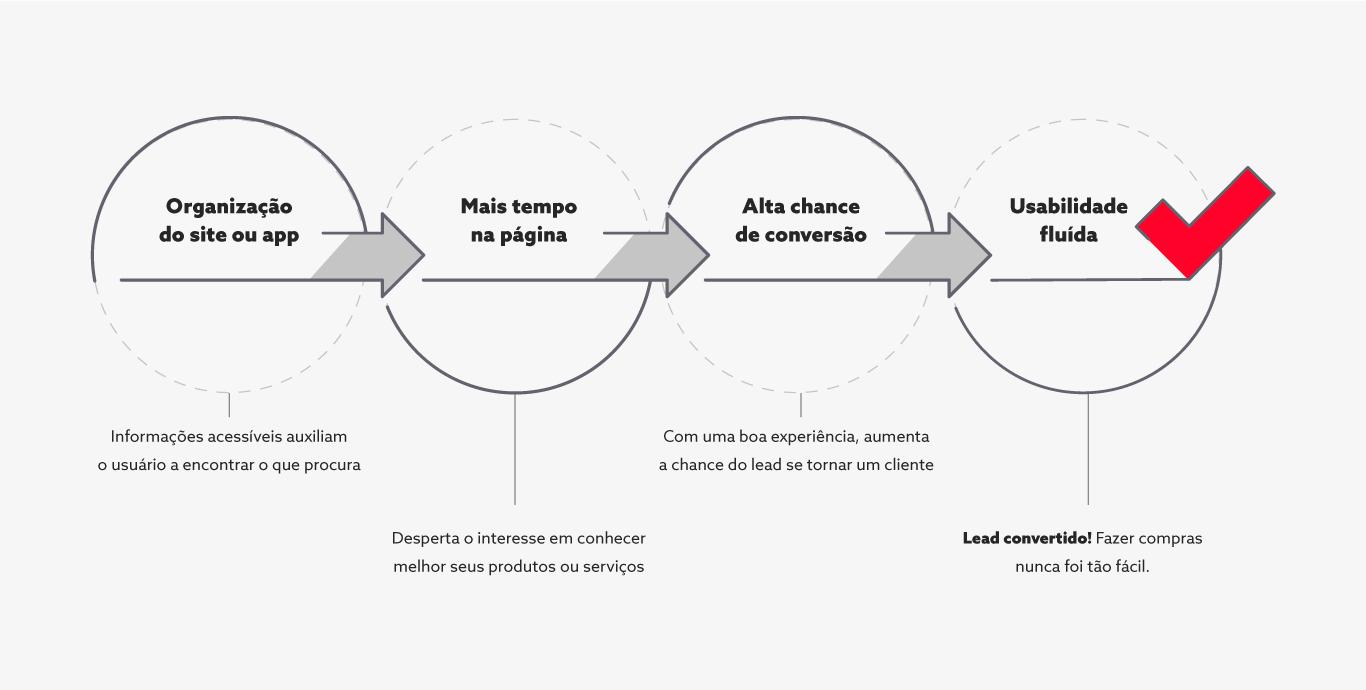 Diagrama Arquitetura de informação UX
