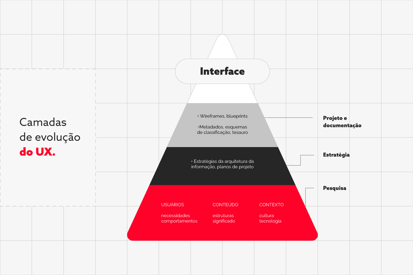 Diagrama evolução de UX