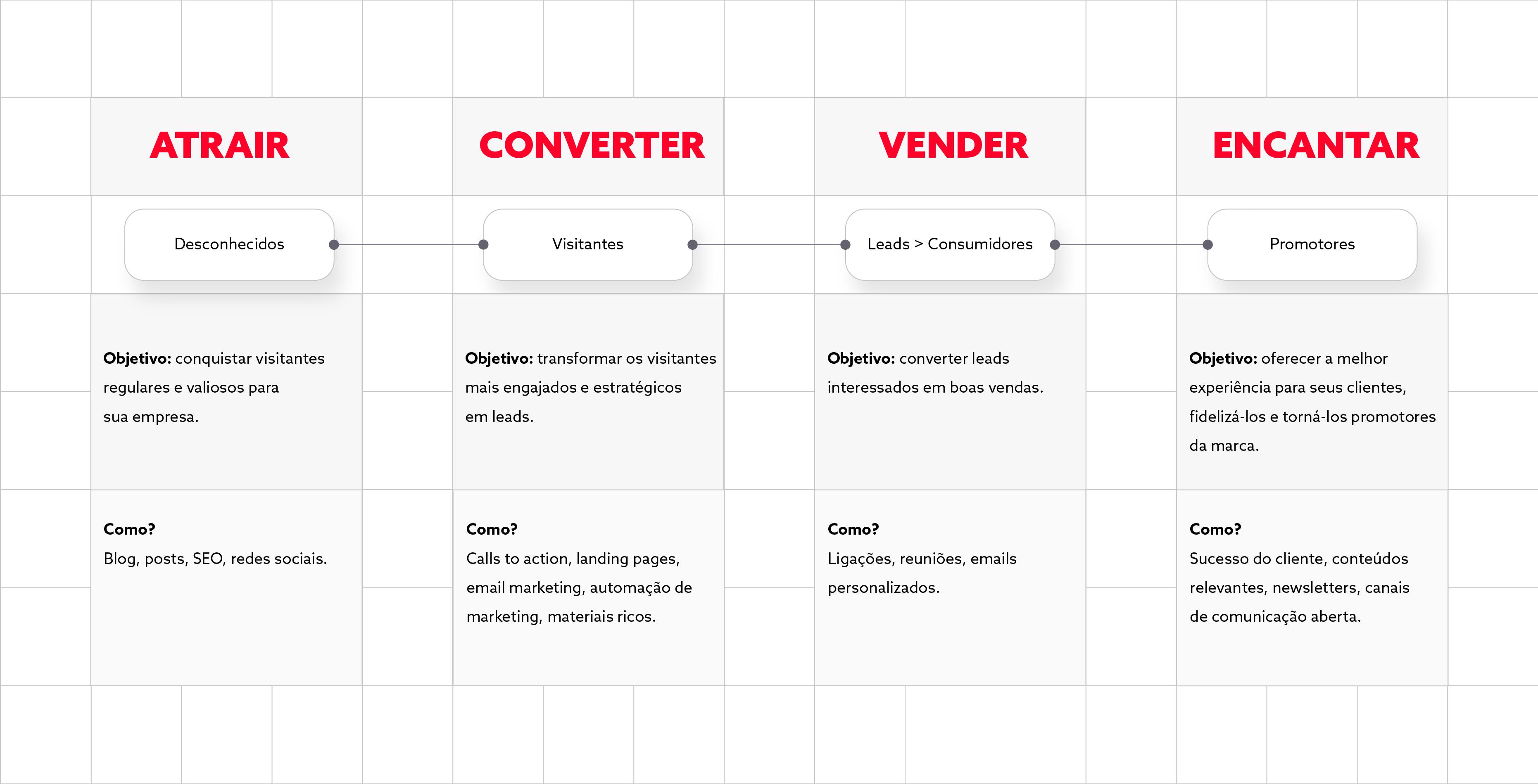 Diagrama estratégia de conteúdo