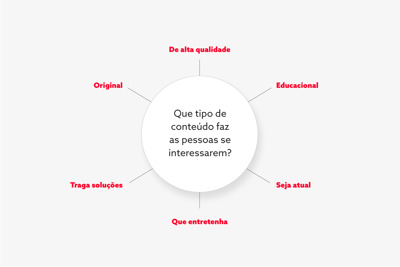 Diagrama performance digital