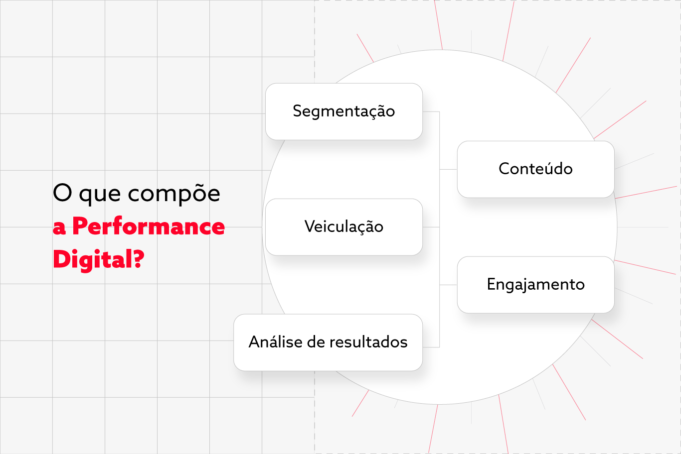 diagrama de performance digital