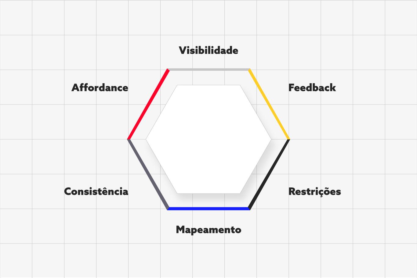 Diagrama Design de interação