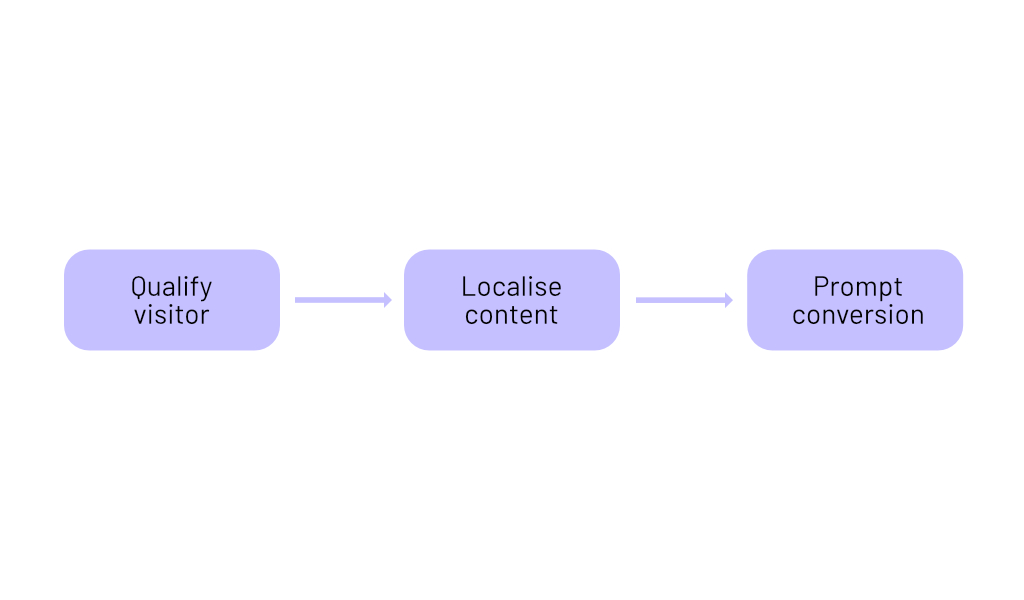 Localise Your Content to Convert