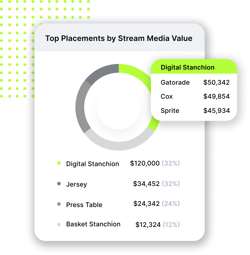 Optimize revenue of paid partnerships in arena, broadcast, and social.