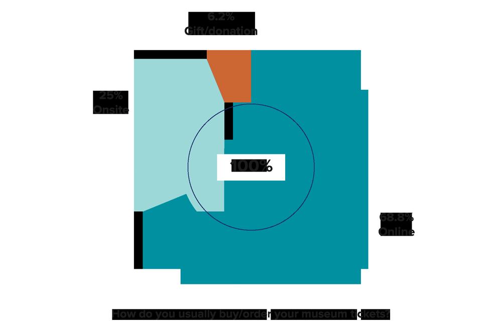 Survey Responces