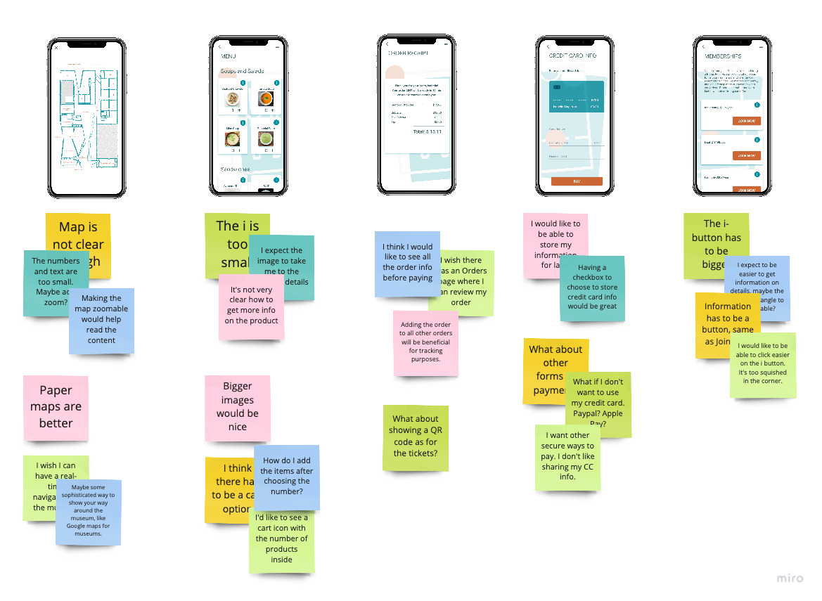 user testing synthesis