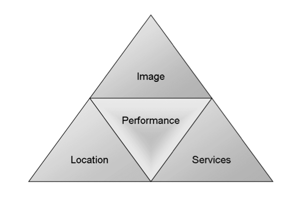 Brand Concept Structure. Source:  Brand Concept and Brands in the Real Estate Business